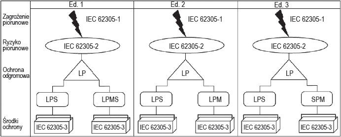 Rys. 8. Powiązanie między różnymi częściami IEC 62305