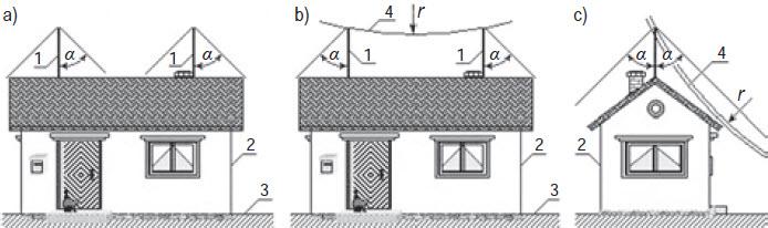 Rys. 10. Przykład rys. E,15 b: a) oryginalnego, b), c) skorygowanego (z odpowiednio zwiększoną i zmniejszoną za pomocą RSM przestrzenią chronioną między zwodami). Oznaczenia: 1 – zwód, 2 – obiekt, 3 – powierzchnia ziemi, 4 – zarys toczącej się kuli, r – jej promień, α – kąt ochronny