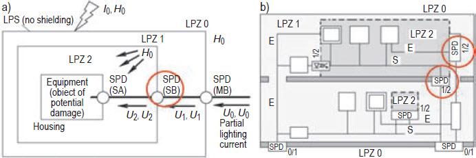 Rys. 11. Przykłady braku jednoznaczności w normatywnym instalowaniu SPD na granicy między LPZ1 i LPZ2: a) w obiekcie nowym, b) w obiekcie istniejącym; E – linie zasilające, S – linie sygnałowe