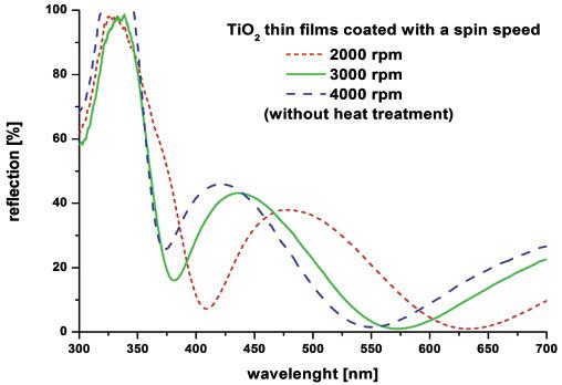 Rys. 7. Odbicie w funkcji długości fali dla cienkich warstw TiO2 osadzonych z trzema różnymi prędkościami (2000, 3000 and 4000 obr./min.)