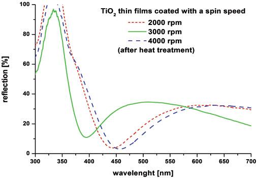 Rys. 8. Odbicie w funkcji długości fali dla cienkich warstw TiO2 osadzonych z trzema różnymi prędkościami (2000, 3000 and 4000 obr./min.) i po obróbce cielnej
