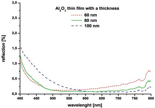 Rys. 9. Odbicie w funkcji długości fali dla cienkich warstw Al2O3 osadzonych z trzema różnymi grubościami (60, 80 oraz 100 nm) metodą ALD