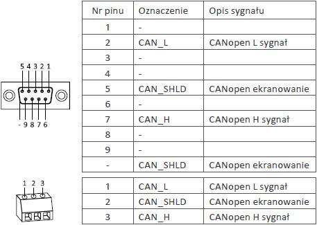 Opis sygnałów na porcie karty CANopen