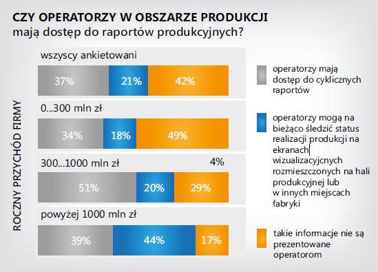 Czy operatorzy w obszarze produkcji mają dostęp do raportów produkcyjnych?