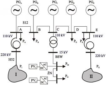 Rys. 1. Fragment sieci elektroenergetycznej z generacją rozproszoną