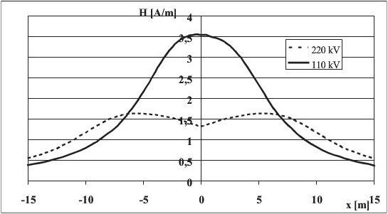Rys. 2. Natężenie pola magnetycznego pod liniami 220 kV i 110 kV przy przepływie mocy 19,1 MVA