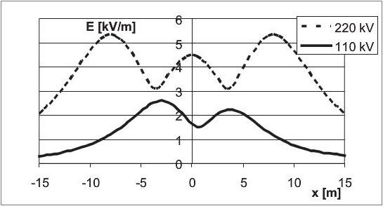 Rys. 3. Natężenie pola elektrycznego pod liniami 220 kV i 110 kV