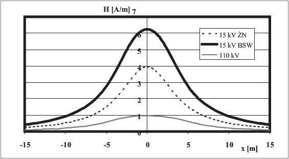 Rys. 4. Natężenie pola magnetycznego pod liniami 15 kV na słupach ŻN i BSW oraz linią 110 kV na słupach S12 przy przepływie mocy 5,2 MVA.