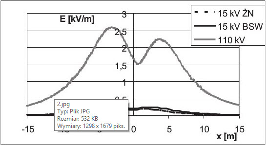 Rys. 5. Natężenie pola elektrycznego pod liniami 15 kV na słupach ŻN i BSW oraz linią 110 kV na słupach S12.