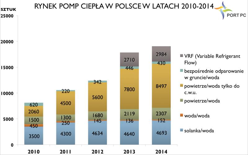 Rysunek 1 Rynek pomp ciepła w Polsce w latach 2010 - 2014. Opracowanie: PORT PC