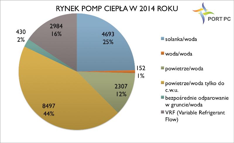 Rysunek 2 Rynek pomp ciepła w Polsce w 2014 roku. Opracowanie: PORT PC