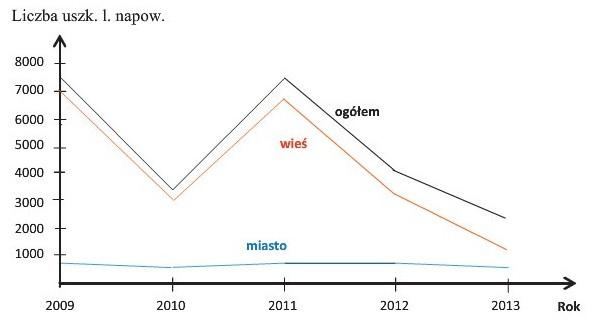 Rys. 1. Liczba uszkodzeń linii napowietrznych nN w jednym z rejonów energetycznych w latach 2009-2013