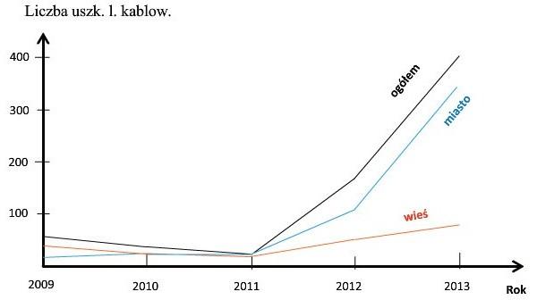 Rys. 3. Liczba uszkodzeń linii kablowych nN w jednym z rejonów energetycznych w latach 2009-2013