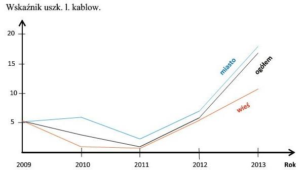 Rys. 4. Wskaźnik uszkodzeń w jednym z rejonów energetycznych w okresie od 2009 do 2013 r. na 100 km linii kablowych