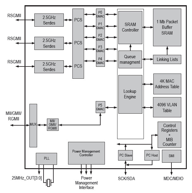 Rys. 1. Blokowy schemat funkcjonalny RTL8366