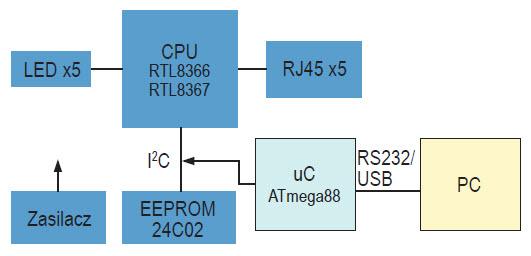 Rys. 3. Schemat blokowy urządzenia z modułem sterowania