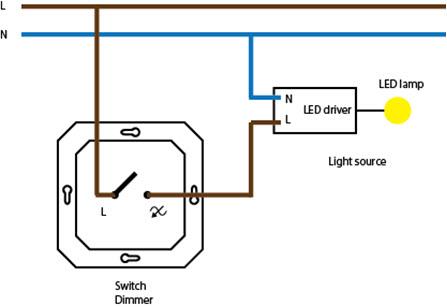 Switch Dimmer - Ściemniacz przełącznika | LED driver - Sterownik LED | LED lamp - Żarówka LED | Light source - Źródło światła