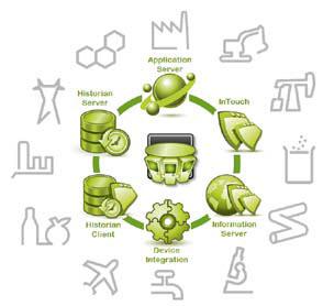 Komponenty i obszary zastosowania Platformy Systemowej Wonderware