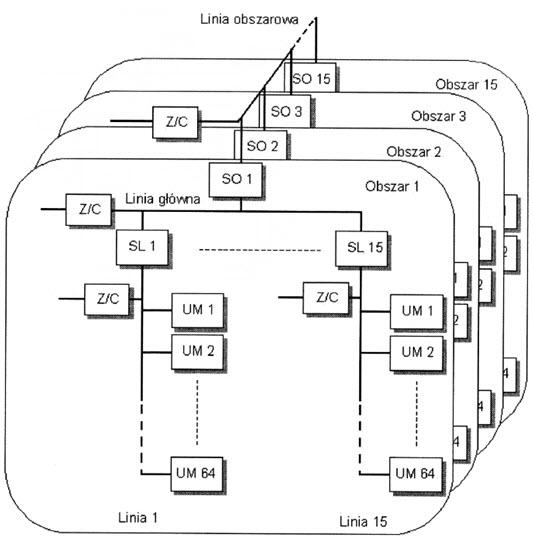 Rys. 1. Topologia systemu KNX: UM - urządzenie magistralne, Z/C - zasilacz, SL - sprzęgło liniowe, SO - sprzęgło obszarowe [1]