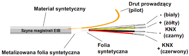 Rys. 2. Magistrala przewodowa w systemie KNX - skrętka dwuparowa [1]