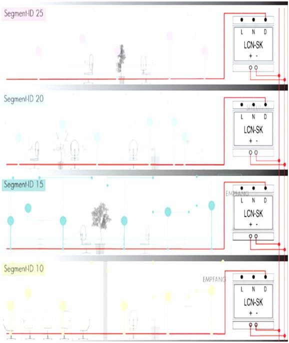 Rys. 4. Wykorzystanie sprzęgów LCN-SK do łączenia segmentów w jeden system [3]