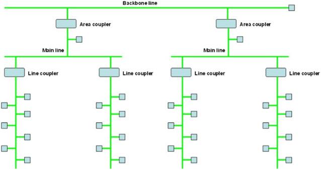Rys. 5. Hierarchiczny system połączeń magistrali z wykorzystaniem skrętki dwuparowej [4]