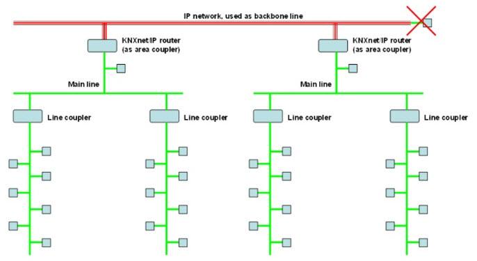 Rys. 6. System połączeń magistrali z wykorzystaniem skrętki dwuparowej oraz elementów KNXnet/IP na poziomie obszarowym [4]