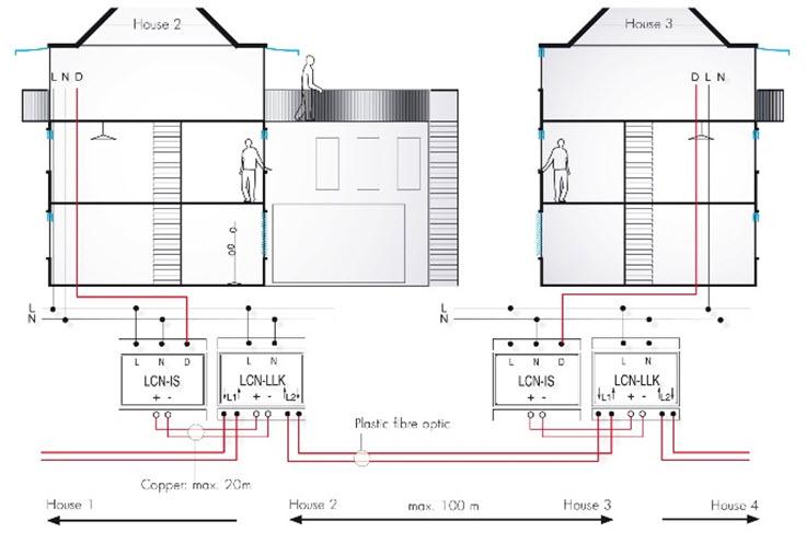 Rys. 9. Wykorzystanie światłowodów do połączenia dwóch oddalonych od siebie budynków [3]