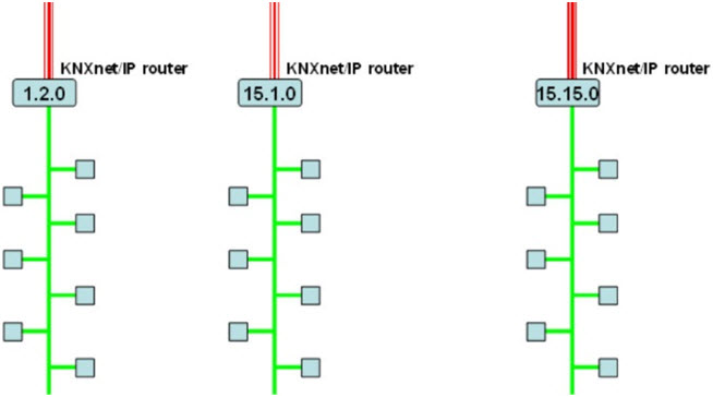 Rys. 14. Wykorzystanie elementów KNXnet/IPjako sprzęgieł liniowych z zaznaczeniem ich adresów fizycznych [4]