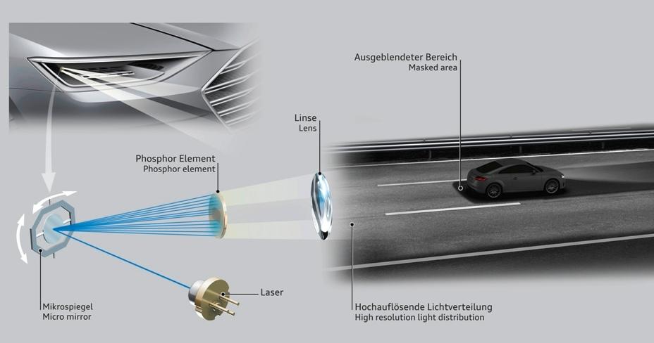 Audi pracuje nad laserowymi reflektorami Matrix wysokiej rozdzielczości