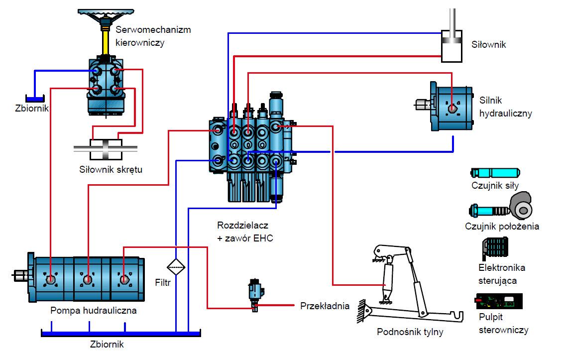 Schemat ideowy układu hydraulicznego ciągnika