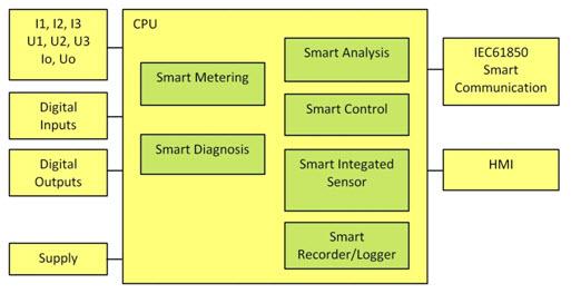 Rys. 2. Schemat blokowy warstwy sprzętowej ISP 70