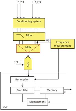 Rys. 3. Schemat blokowy modułu Smart Integrated Sensors