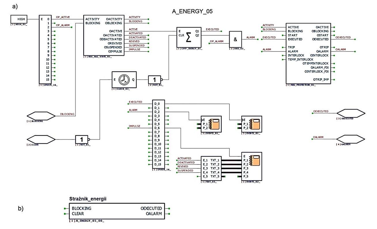 Rys. 4. Schemat logiczny strażnika energii w module Smart Metering (a) i odpowiadający mu blok funkcyjny strażnika energii A_ENERGY (b)