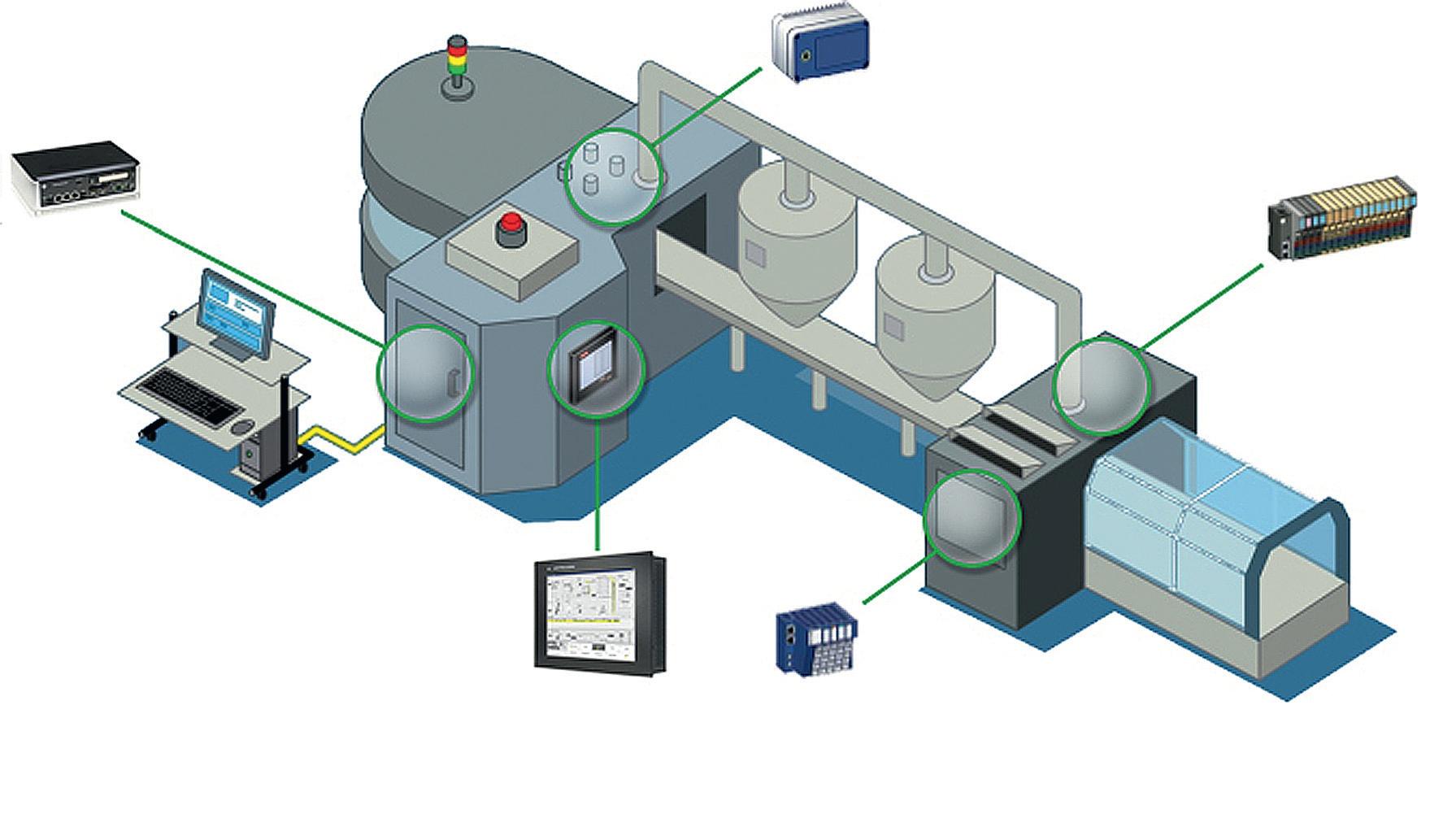 Schemat linii produkcyjnej z wykorzystaniem komputerów przemysłowych Astraada oraz GE Intelligent Platforms