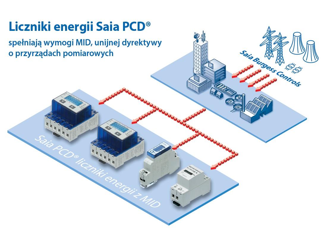 Liczniki energii Saia PCD spełniają wymogi MID, unijnej dyrektywy o przyrządach pomiarowych