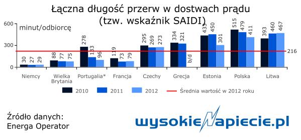 Łączna długość przerw w dostawach prądu (tzw. wskaźnik SAIDI)