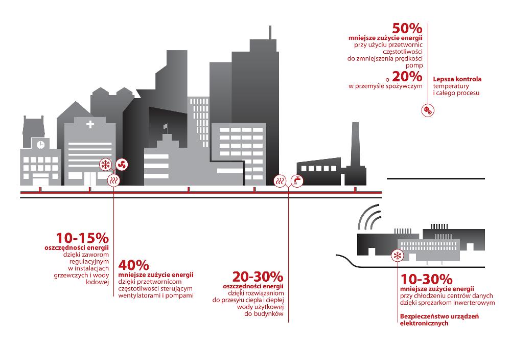 Plan poprawy efektywności energetycznej może zmniejszyć zużycie energii pierwotnej do 2035 roku do 37% w przypadku przemysłu i 26% w przypadku budownictwa.