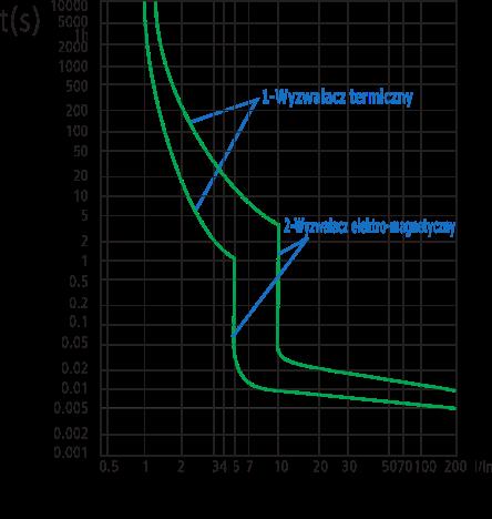 Charakterystyka czasowo-prądowa C