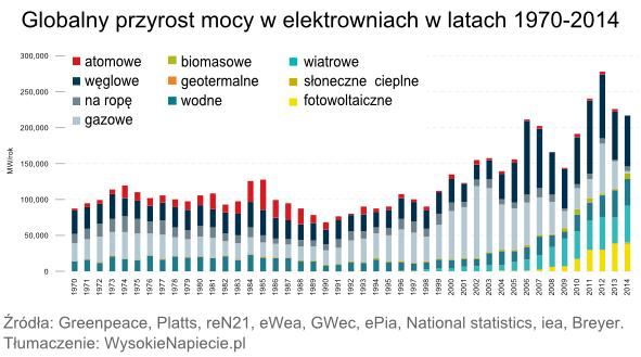 Globalny przyrost mocy w elektrowniach w latach 1970-2014
