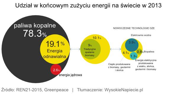 Udział w końcowym zużyciu energii na świecie w 2013 roku
