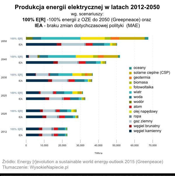 Produkcja energii elektrycznej w latach 2012-2050