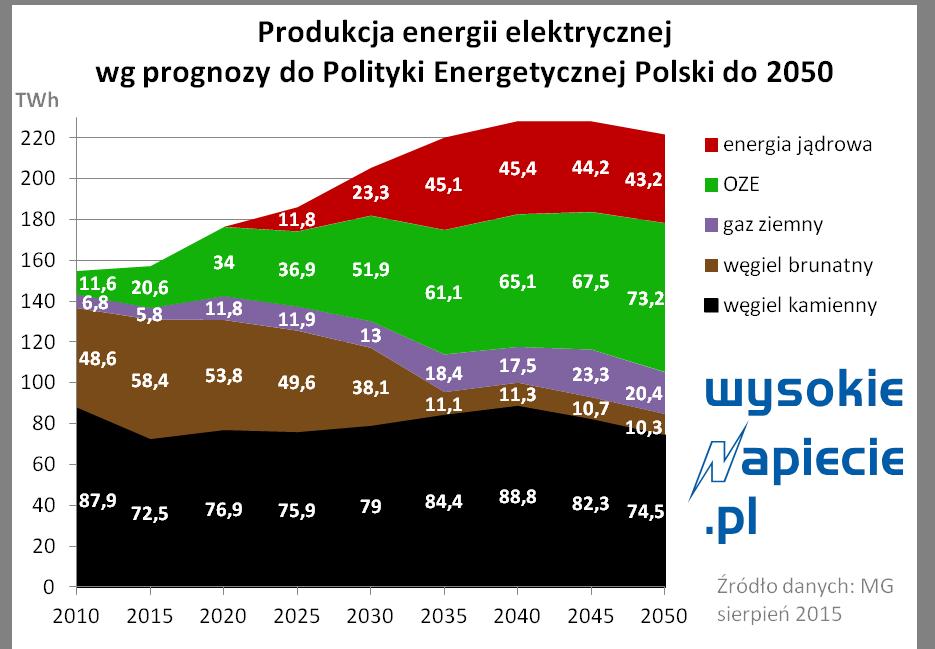 Produkcja energii elektrycznej w Polsce wg prognozy do 2050 r.