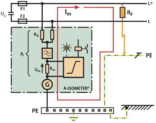 Rys. 1. Zasada działania urządzenia do monitorowania stanu izolacji z aktywną metodą pomiarową