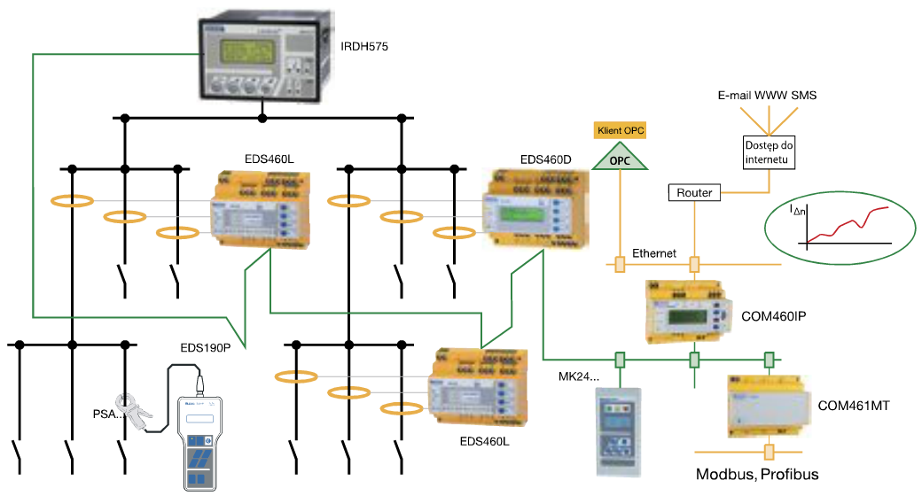 Rys. 2. Idea systemu lokalizacji doziemień umożliwiającego przekazanie komunikatów do systemów nadrzędnych