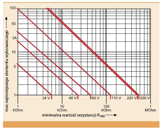 Rys. 3. Wykres zależności minimalnej wartości rezystancji izolacji elementu wykonawczego w funkcji jego mocy dla różnych poziomów napięć