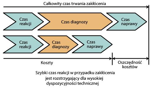 Rys. 4. Zalety stosowania układów lokalizacji doziemień