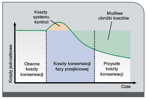 Rys. 5. Oszczędności wynikające z użytkowania systemów lokalizacji odpływów o zaniżonej wartości izolacji.
