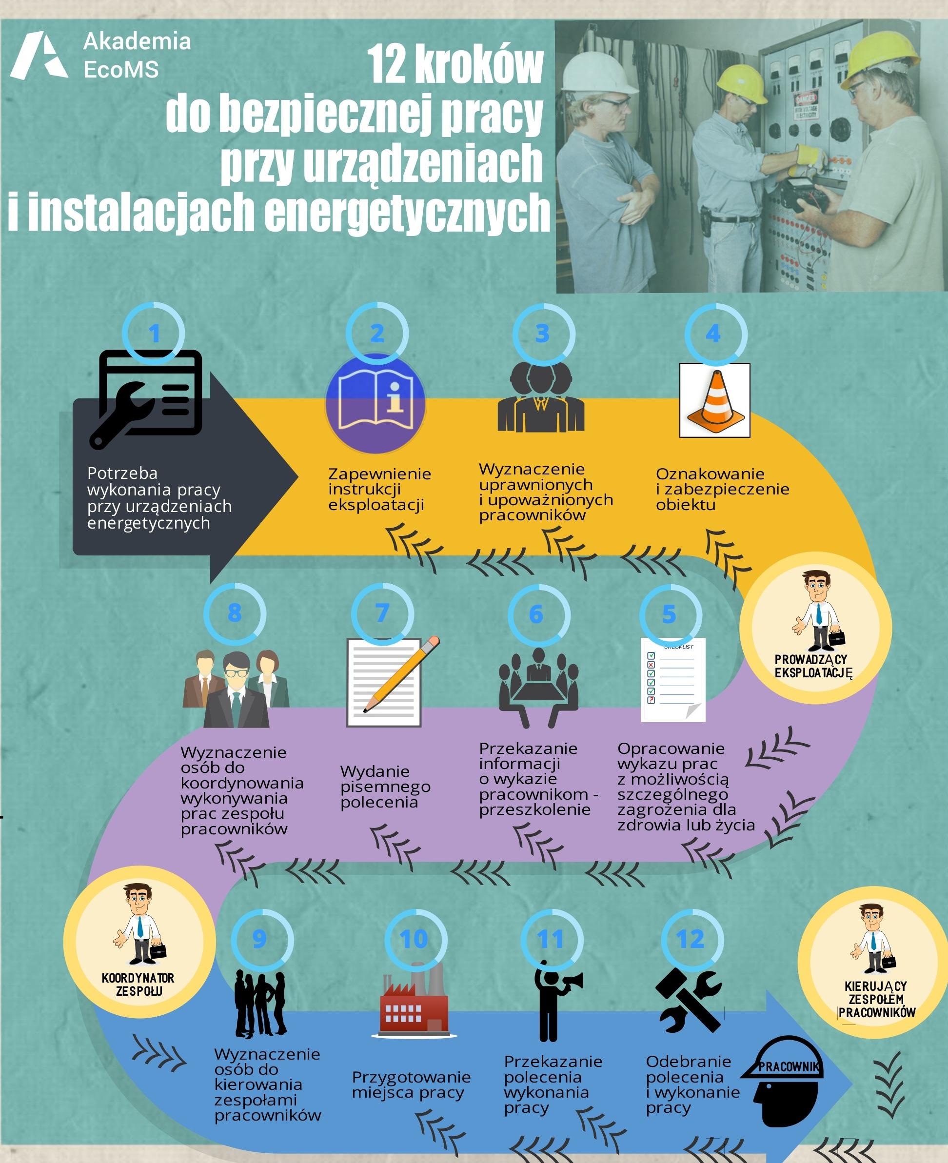 Bezpieczna praca przy urządzeniach i instalacjach energetycznych