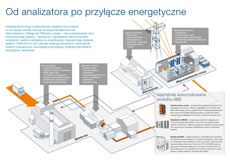 spalarnie-ABB-infografika